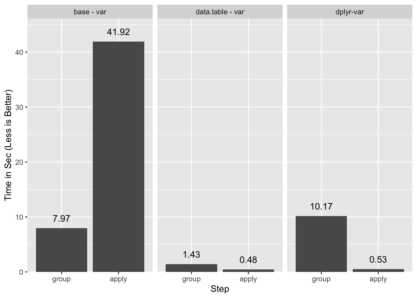 A Strategy for Faster Group Statistics